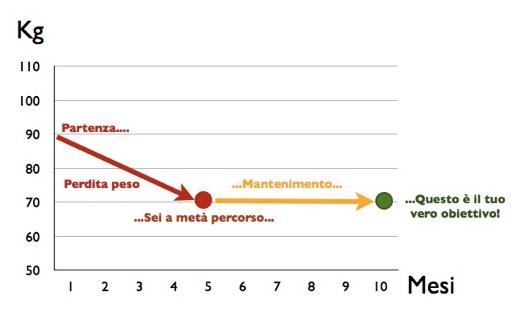 grafico perdita peso-mantenimento-001.jp